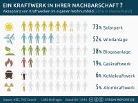 Zustimmung erneuerbare Energien in Deutschland