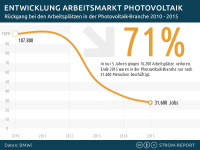 Jobs, Arbeitsplätze in der Photovoltaik in Deutschland