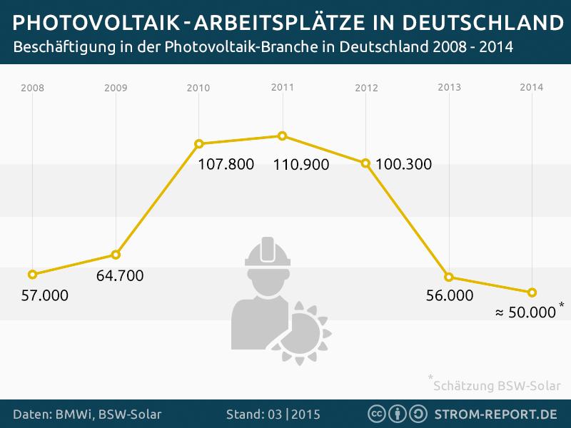 Statistik Jobs in der Photovoltaik in Deutschland
