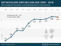 EEG-Umlage 2010 bis 2018