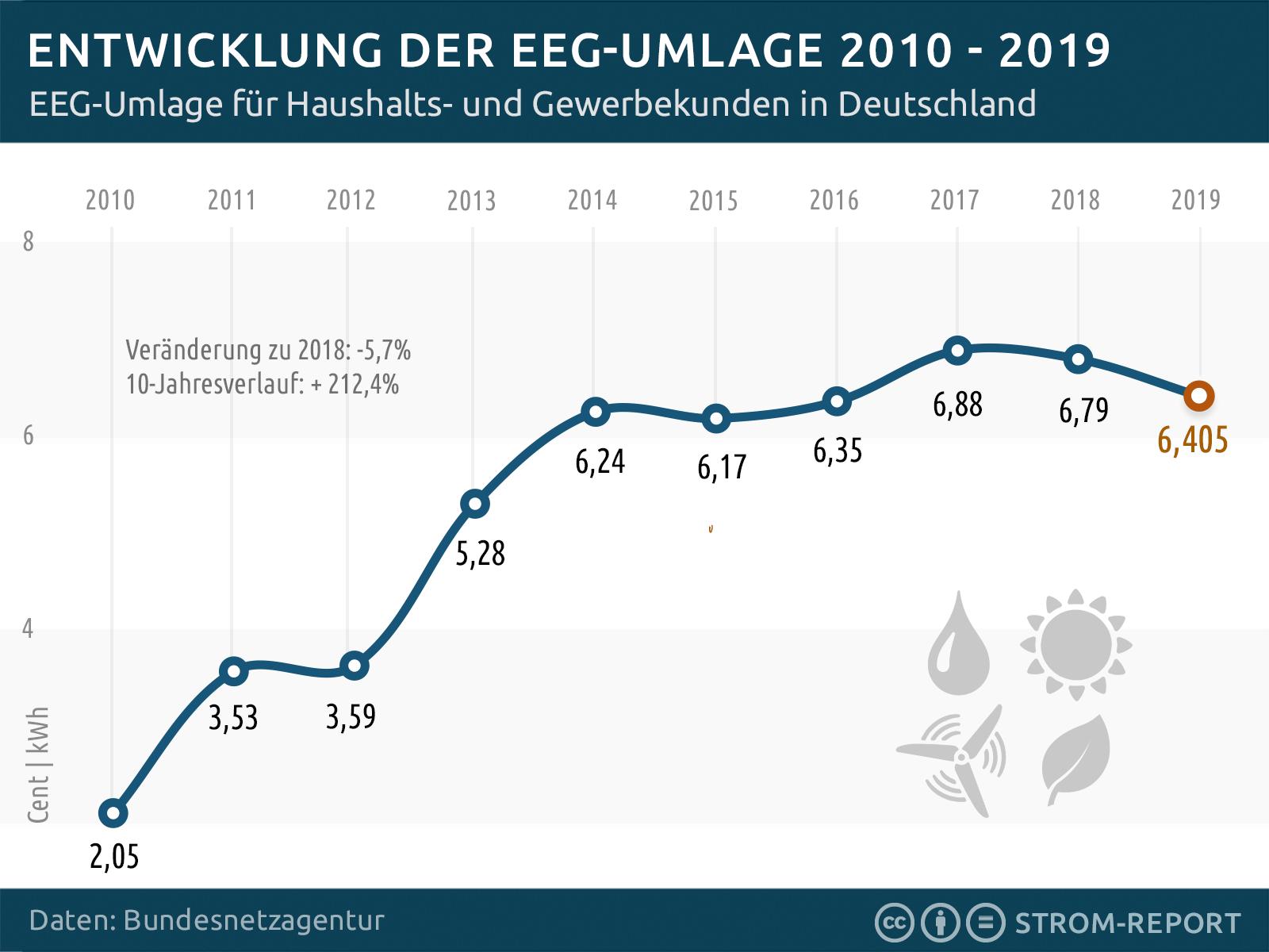 EEG-Umlage 2010 bis 2019