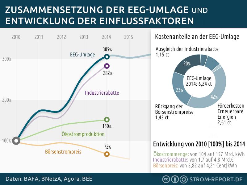Zusammensetzung der EEG-Umlage, Entwicklung der Börsenstrompreise und Industrierabatte