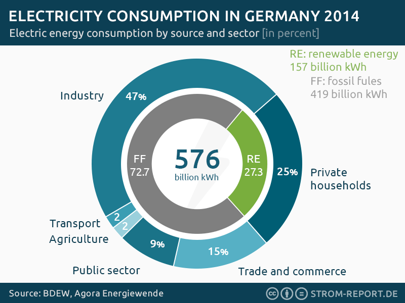 electricity consumption germany by energy source and by sector
