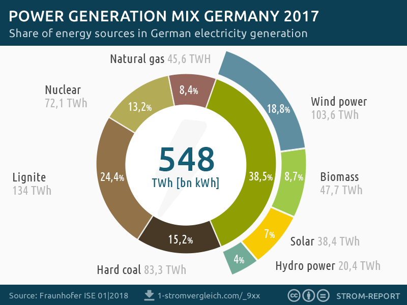 electricity generation germany, power mix 2017