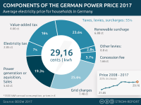 Electricity Price Germany, Components and development of power price
