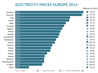 European Electricity Prices