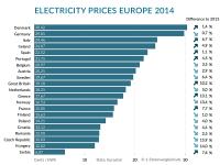 European Electricity Prices