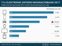 Stromverbrauch für Tablet, iPad, iWatch, Smartphone, Playstation PS4, LED Fernseher