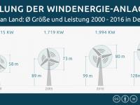 Entwicklung, Größe Windenergieanlagen