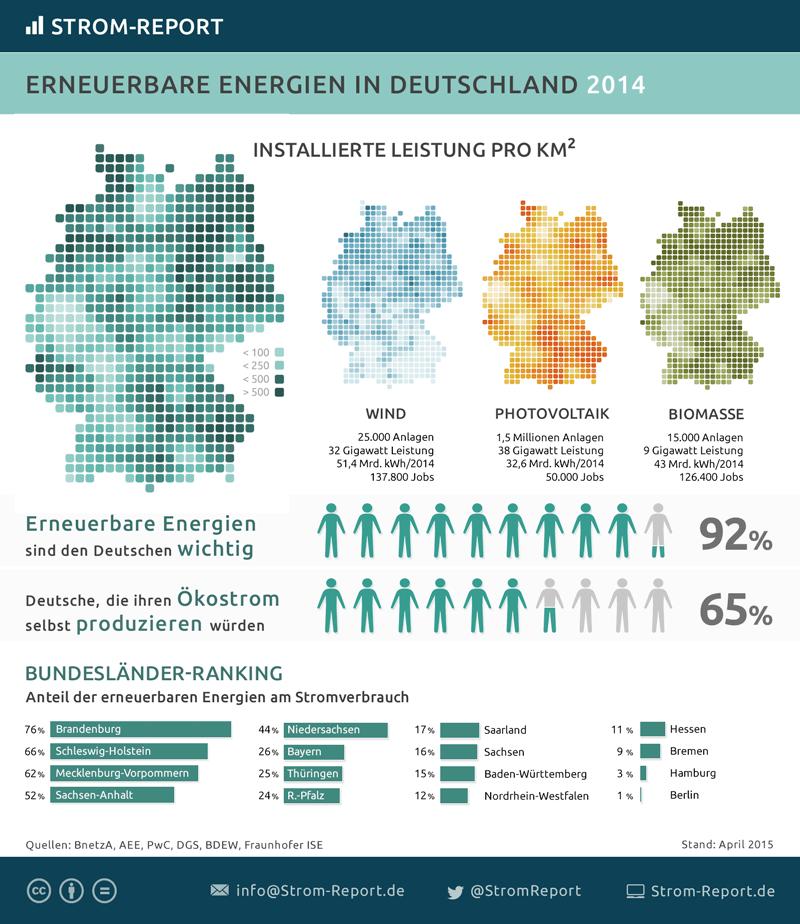Karte: installierte Leistung Erneuerbare Energien in Deustchland