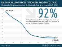 Investitionen Photovoltaik Entwicklung