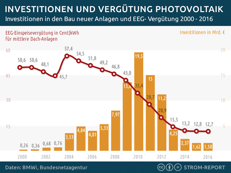 Photovoltaik Investitionen