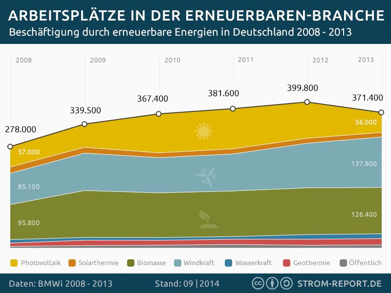 Infografik Jobs durch erneuerbare Energien in Deutschland