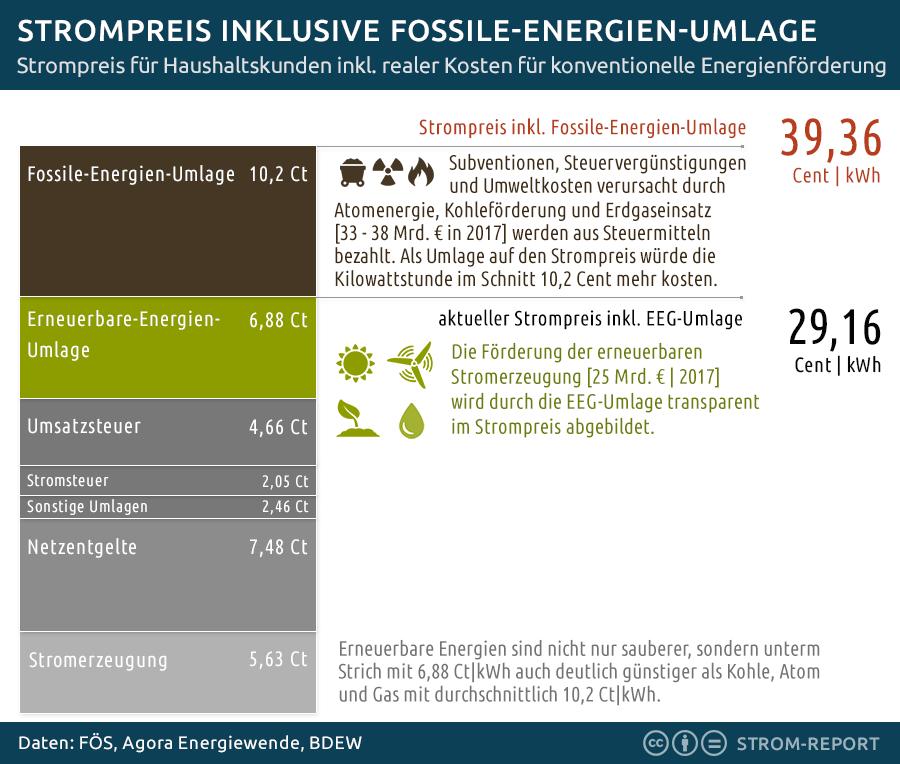 Fossile-Energien-Umage: Die realen Kosten von Kohle- & Atomstrom