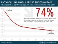 Modulpreise Photovoltaik, Solarmodul Preis Entwicklung