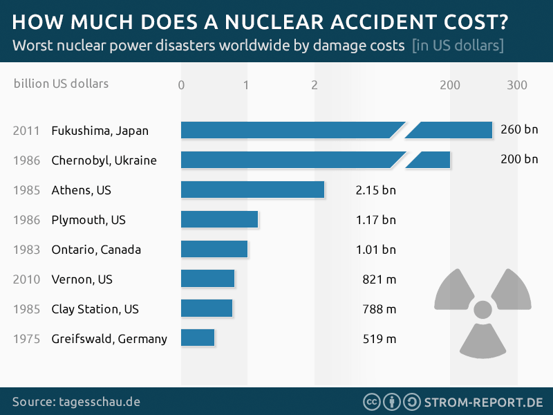 damage cost of the worst nuclear accidents, Chernobyl, Fukushima and others
