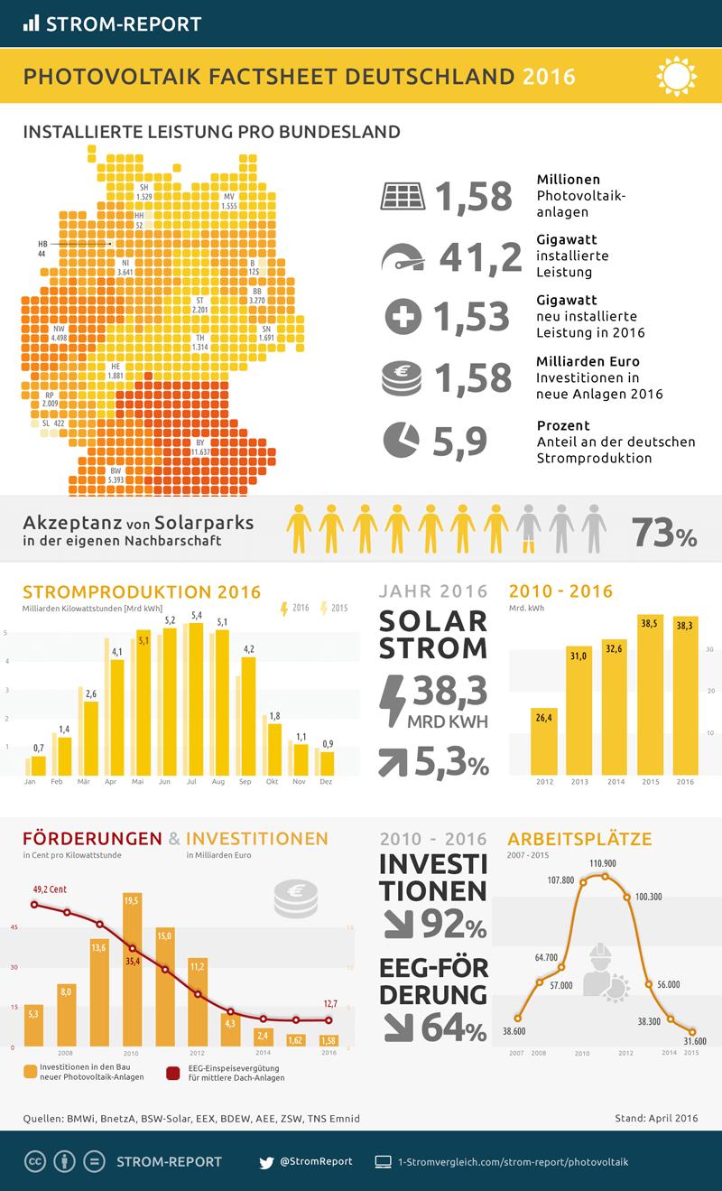 Photovoltaik Deutschland Statistik Amp Infografik Strom