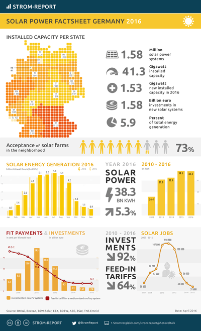 solar power Germany facts, photovoltaic energy