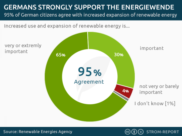 German opinion renewable energy