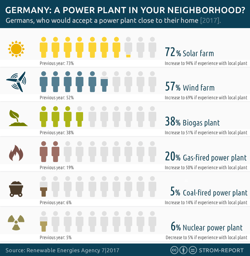power plant acceptance survey germany