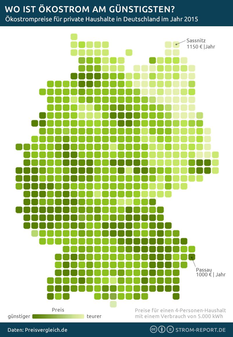 Vergleich der Ökostrom-Preise in Deutschland