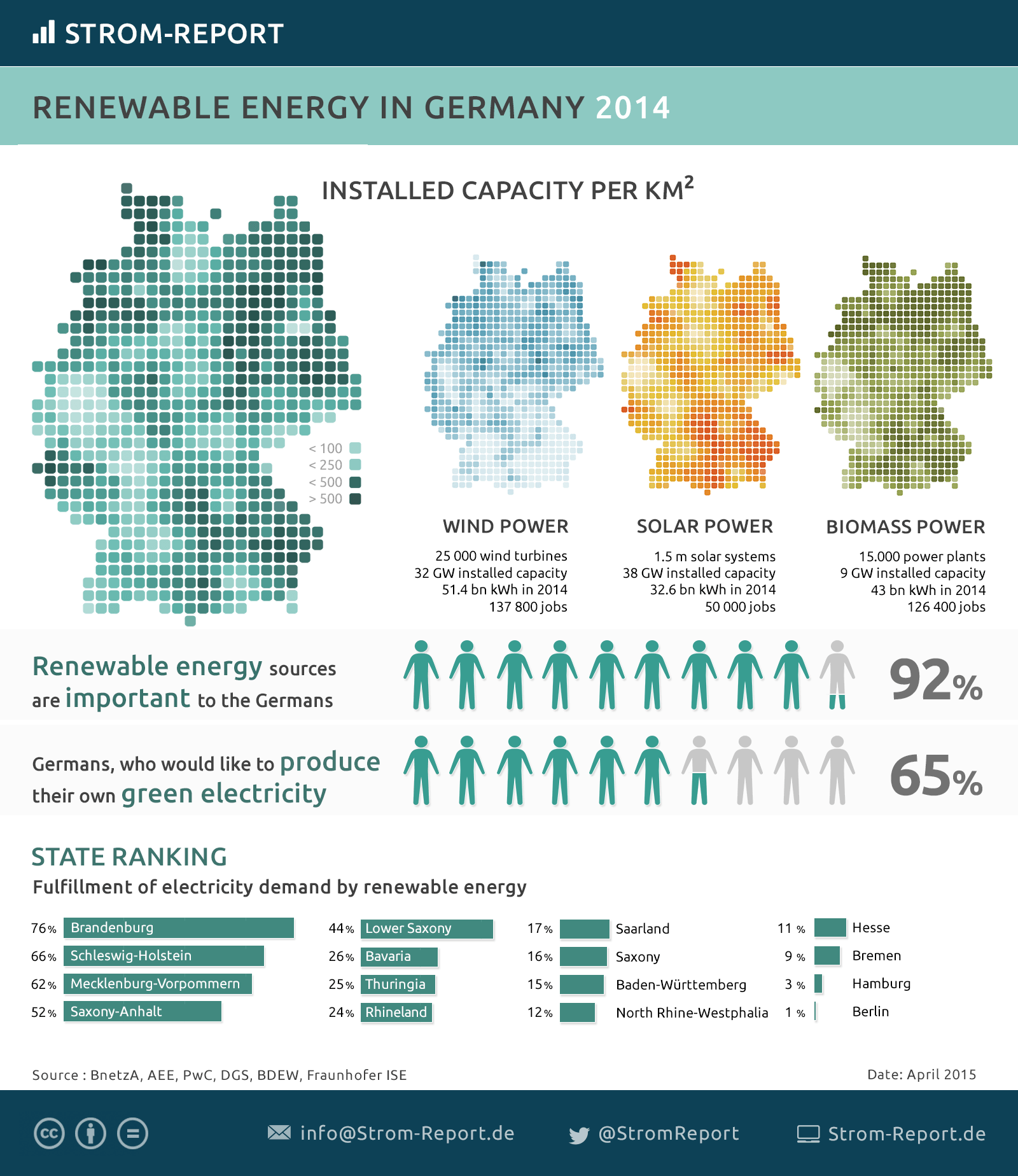 renewable energy german energy transition renewable energy capacity in solar wind biomass as statistik and on map