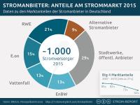 stromanbieter marktanteile deutschland