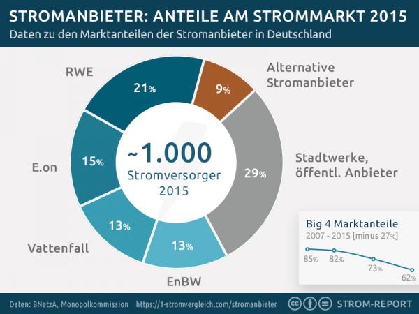 Marktanteile Stromanbieter Deutschland
