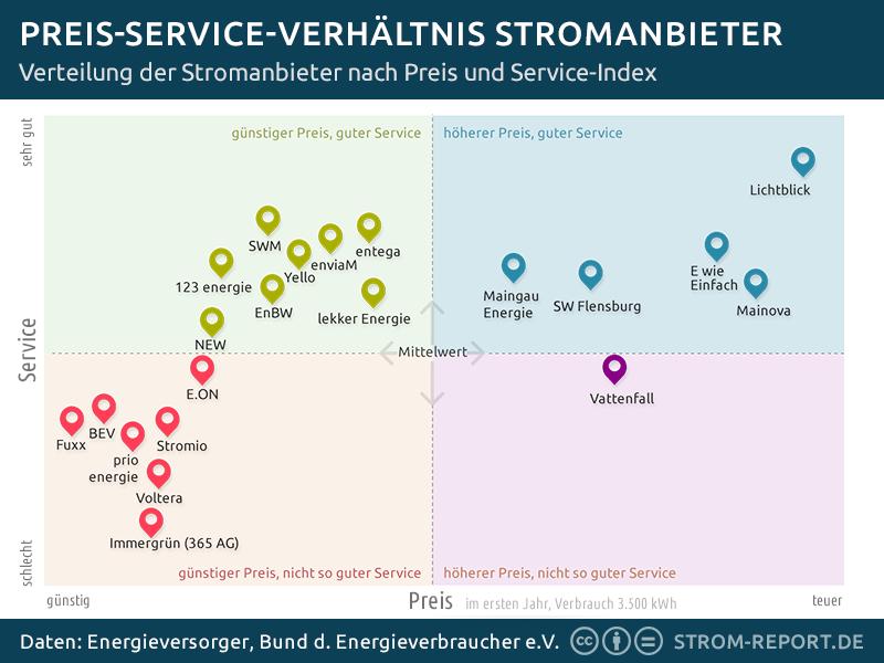 Stromanbieter Vergleich: Verhältnis Strompreise und Service