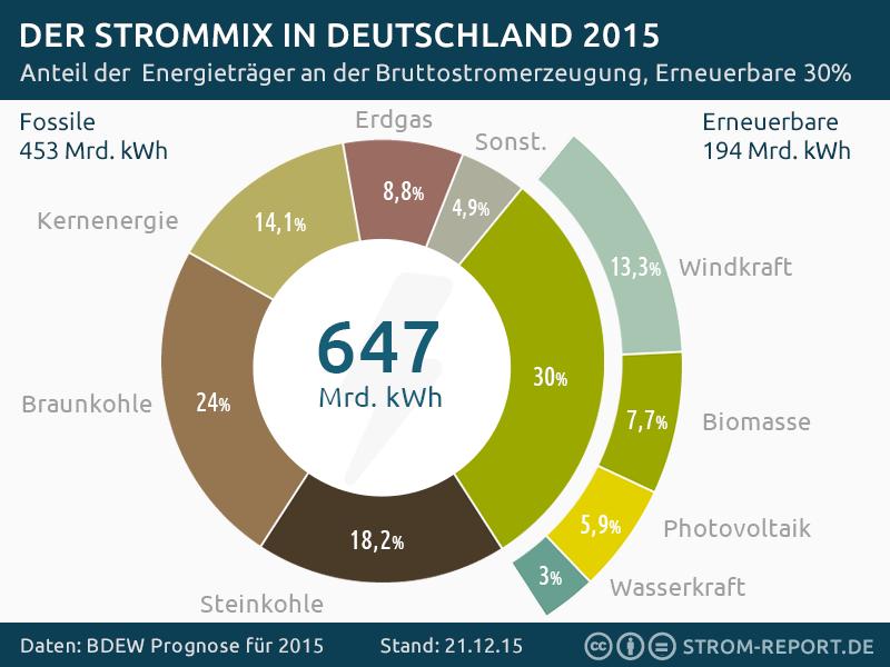 Stromerzeugung Deutschland 2015