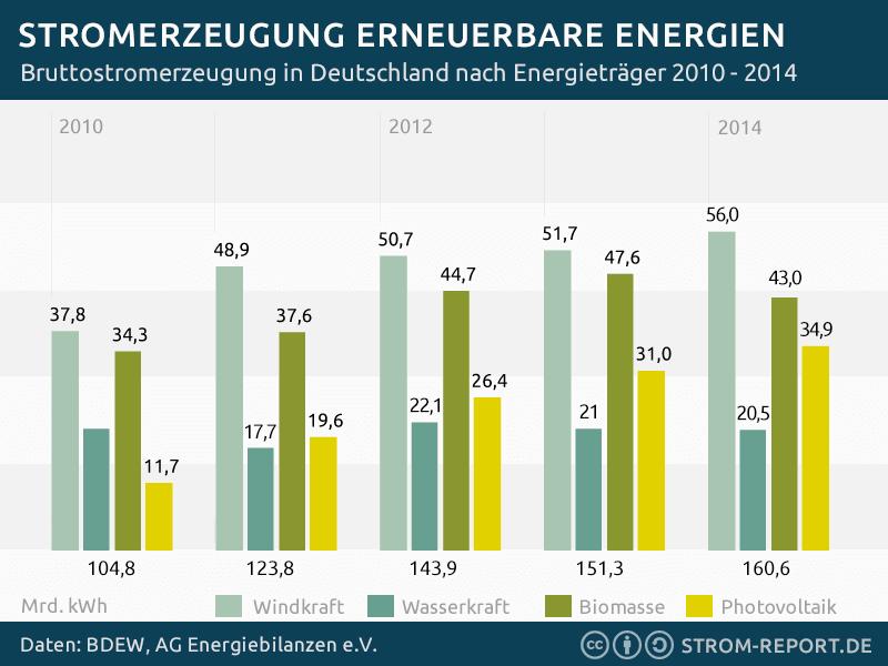 Statistik Stromerzeugung aus erneuerbaren Energien