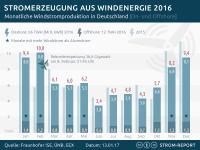 Wind Strom Produktion 2016