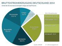 Stromerzeugung Erneuerbare in Deutschland 2014