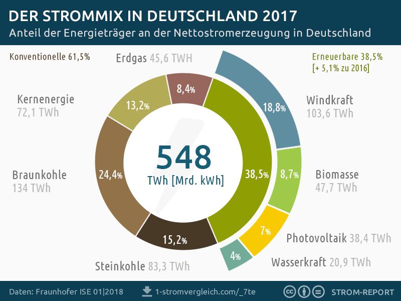 Strommix 2017 Deutschland: Stromerzeugung nach Energiequellen