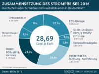 Strompreis 2016, Zusammensetzung Strompreis