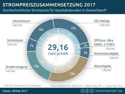 Strompreis Deutschland