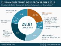 Anteil der EEG-Umlage am Strompreis beträgt 21,4% im Jahr 2015