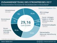 Strompreis 2017, Zusammensetzung Strompreis, Bestandteile