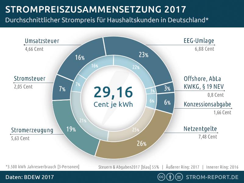 Zusammensetzung Strompreis, Deutschland, 2017