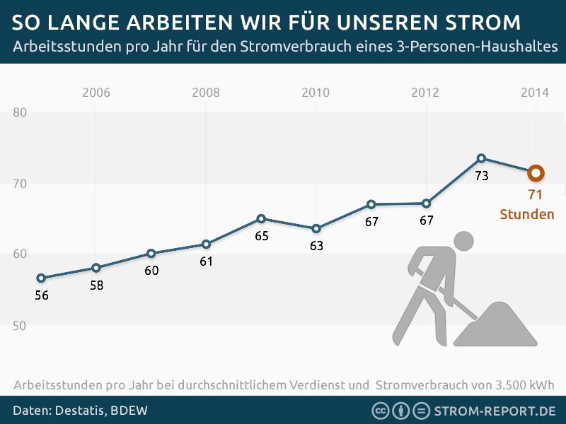 Strompreisentwicklung und Entwicklung des Durchschnittsgehälter in Deutschland, Energie-Statistik Arbeitsstunden