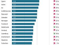 Strompreise im europäischen Vergleich, Europa Tabelle