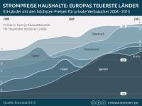 Strompreisentwicklung in den teuersten Ländern Europas