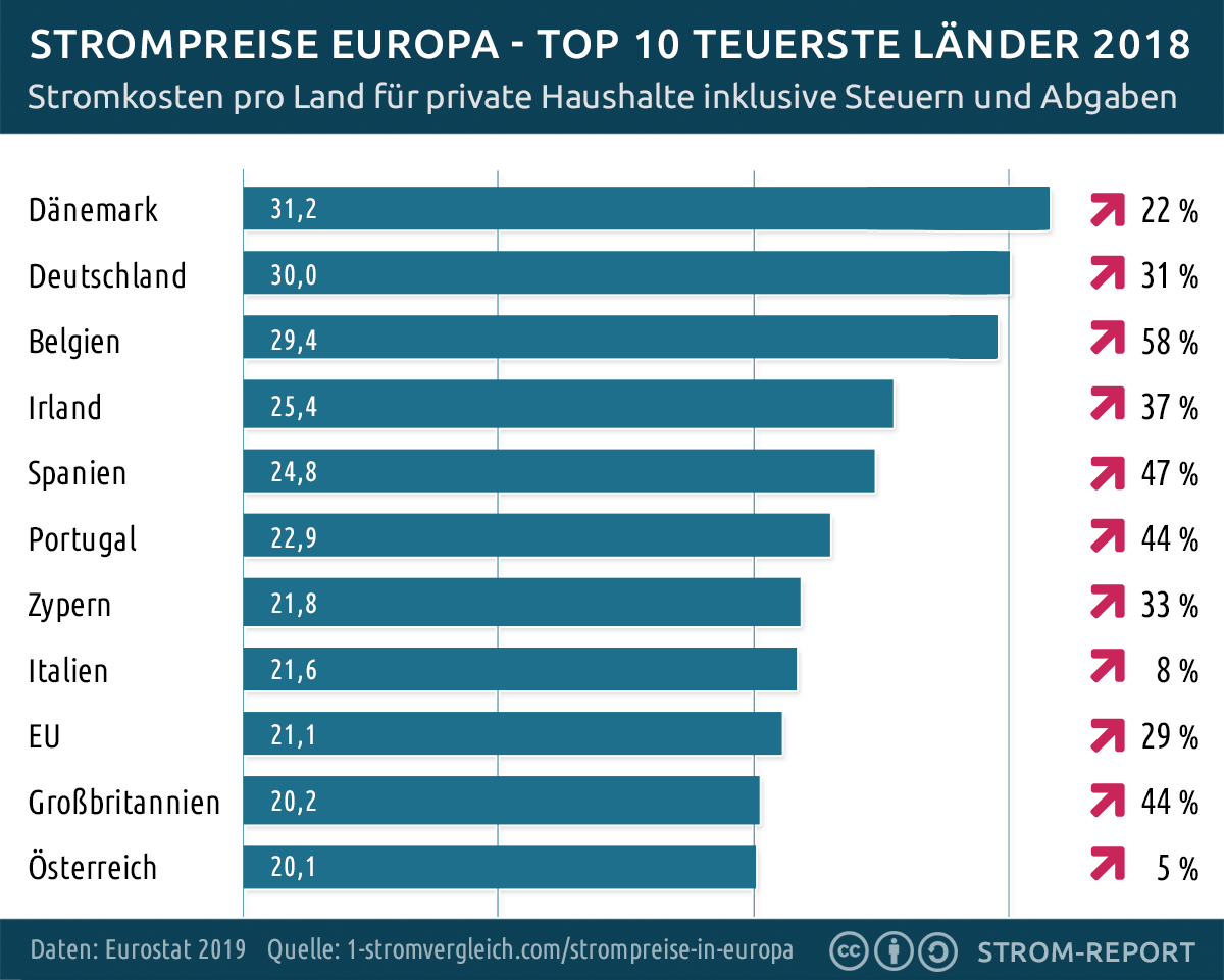 Strompreise Europa TOP 10