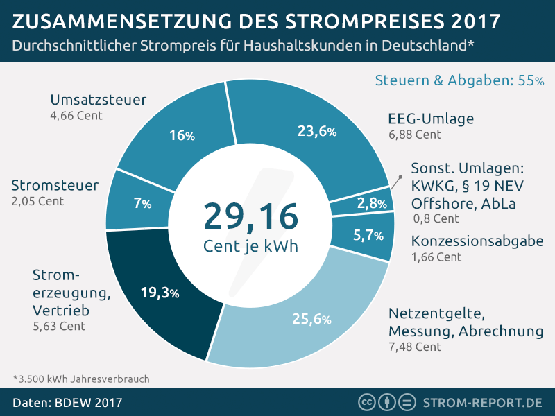 stromkosten single Salzgitter