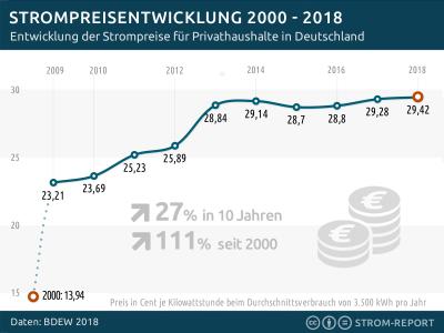 Strompreisentwicklung 20 Jahre