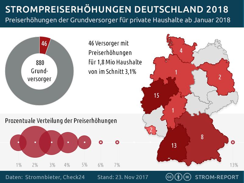 Strompreiserhöhungen in Deutschland 2018