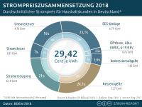 Zusammensetzung Strompreis, Deutschland, 2018