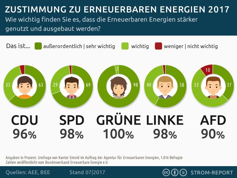 Meinung Erneuerbare Energien Umfrage