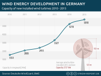 Wind Power installations in Germany