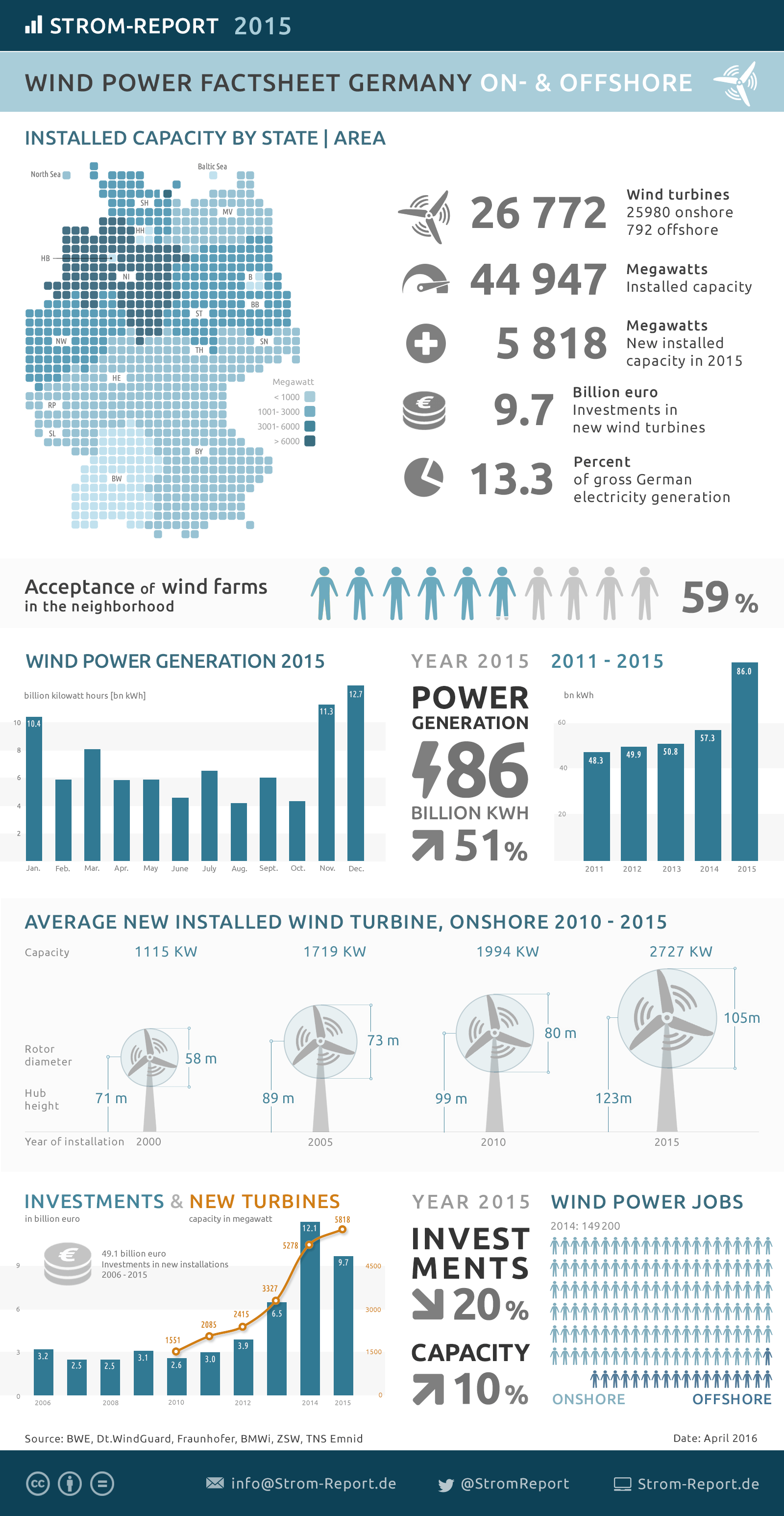 Infographic Wind Power in Germany